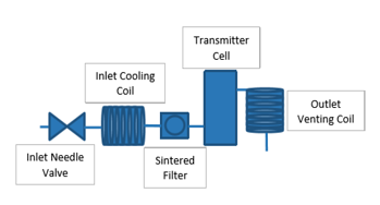 Application note-IM-5
