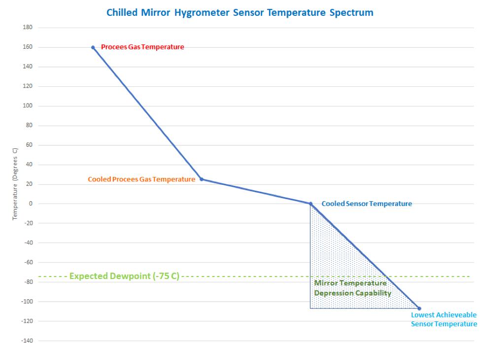 CMH-Temp-Spectrum