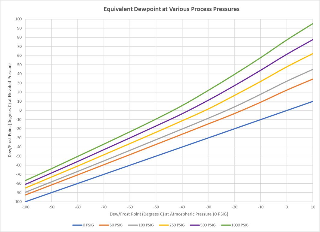 Dewpoint pressure-3