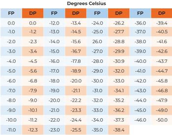 FPR-Chart-1