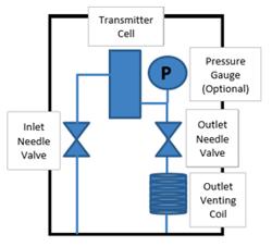 Gas line-Sample system