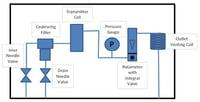 sample system liquids