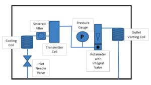 Sample system-inert gas-A